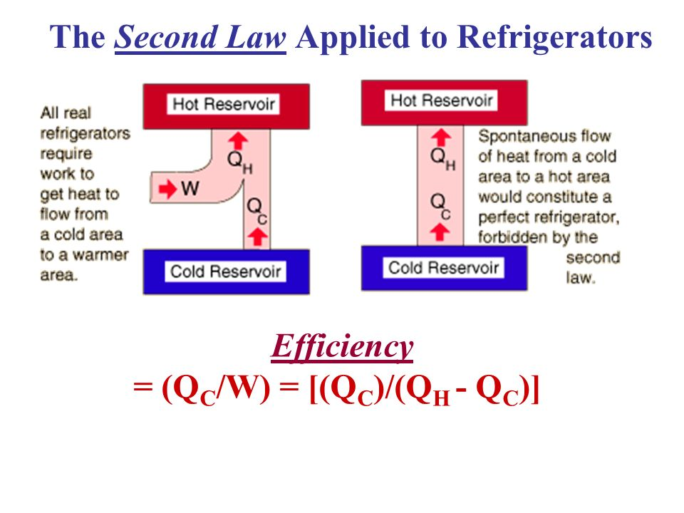 The Second Law Applied to Refrigerators = (QC/W) = [(QC)/(QH - QC)]